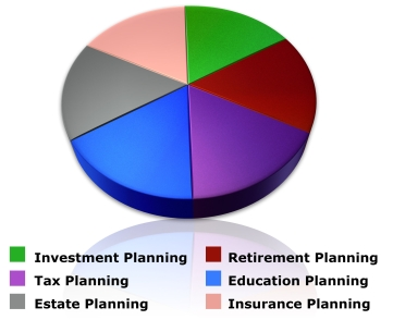 Financial Planning Pie Chart