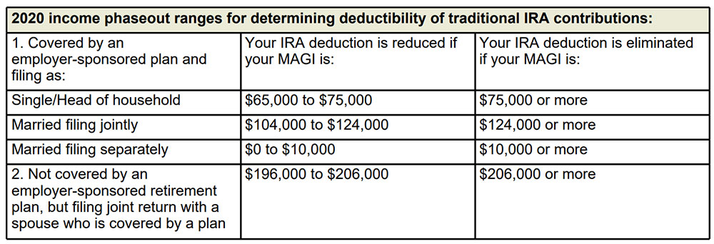 2020 income phaseout ranges for determining deductibility of traditional IRA contributions: