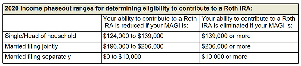 2020 income phaseout ranges for determining eligibility to contribute to a Roth IRA: